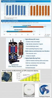 Midea MGC-V7W/D2N1 Monoblock Full DC INVERTER 55°C 7KW Μονοφασική Αντλία θερμότητας